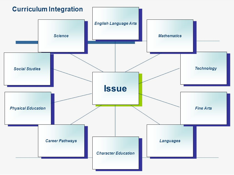 Issue Curriculum Integration . English Language Arts Science