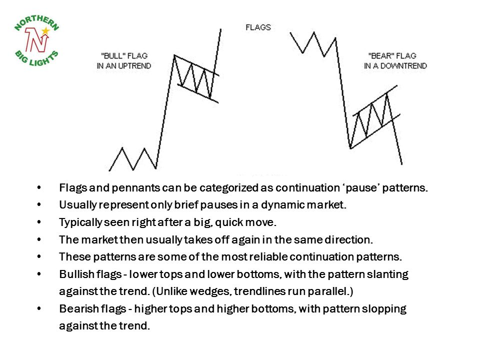 Usually represent only brief pauses in a dynamic market.