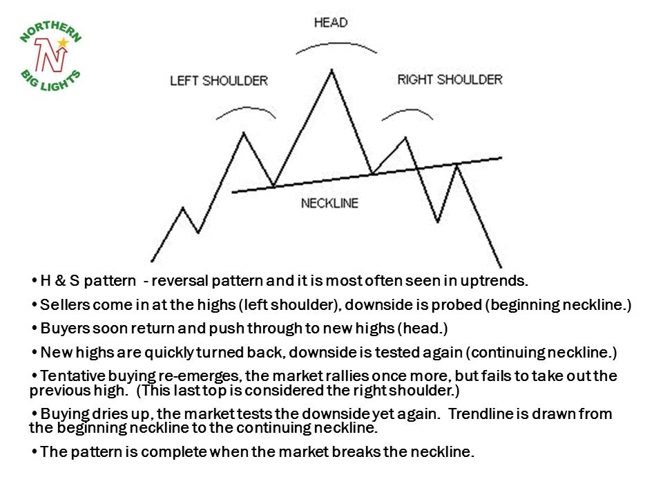 Buyers soon return and push through to new highs (head.)