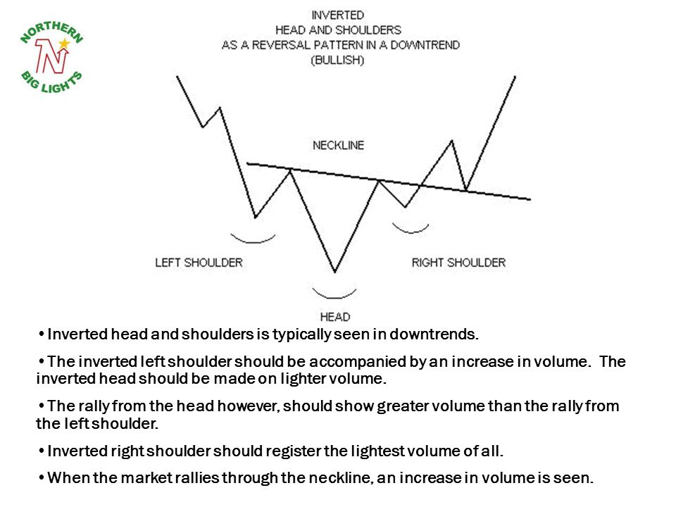 Inverted head and shoulders is typically seen in downtrends.
