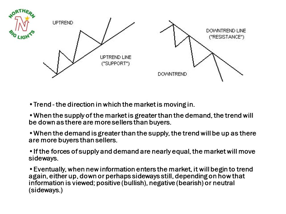 Trend - the direction in which the market is moving in.