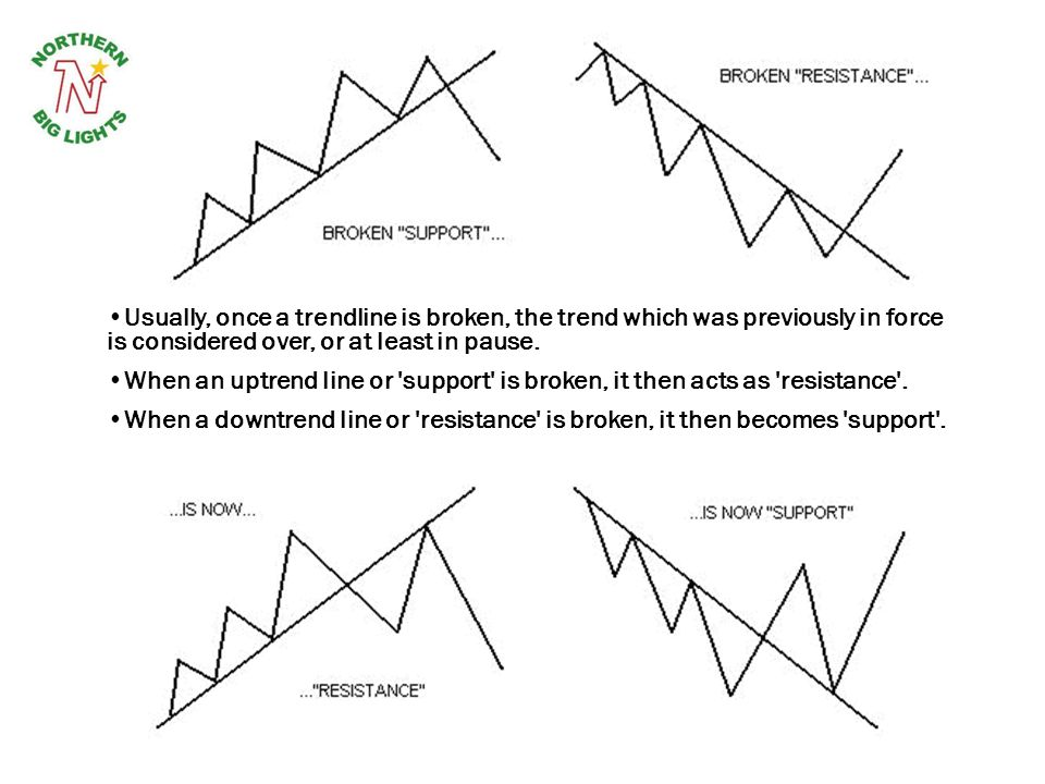 Usually, once a trendline is broken, the trend which was previously in force is considered over, or at least in pause.