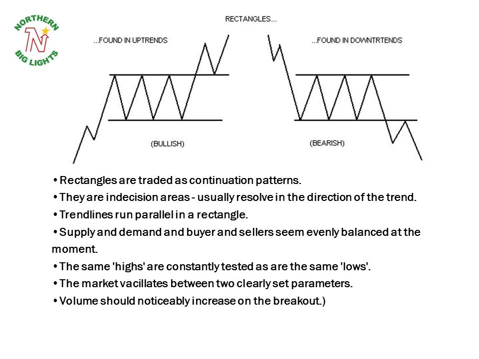 Rectangles are traded as continuation patterns.