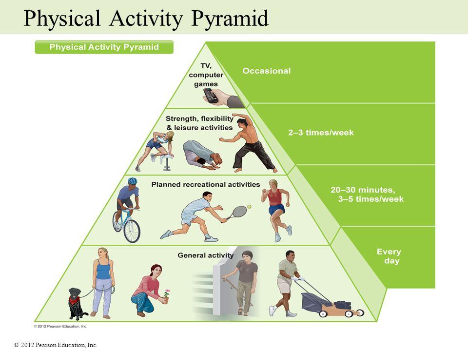 Physical Activity Pyramid