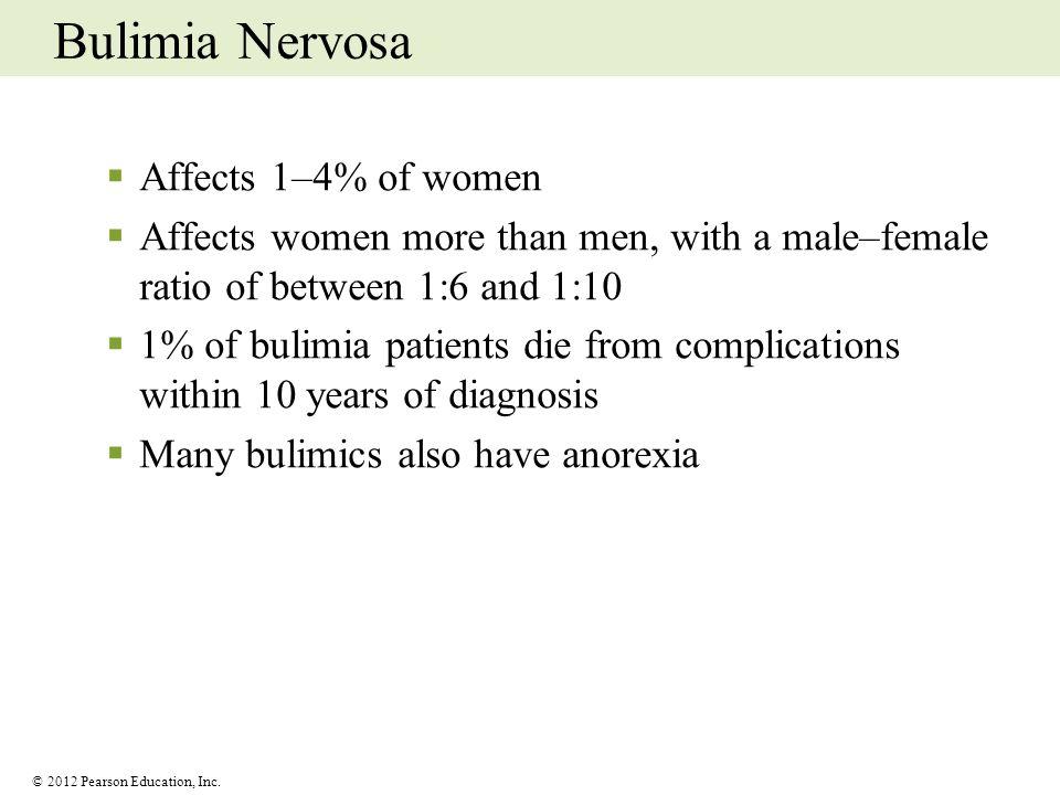 Bulimia Nervosa Affects 1–4% of women