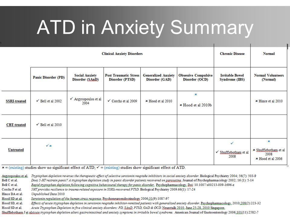 ATD in Anxiety Summary