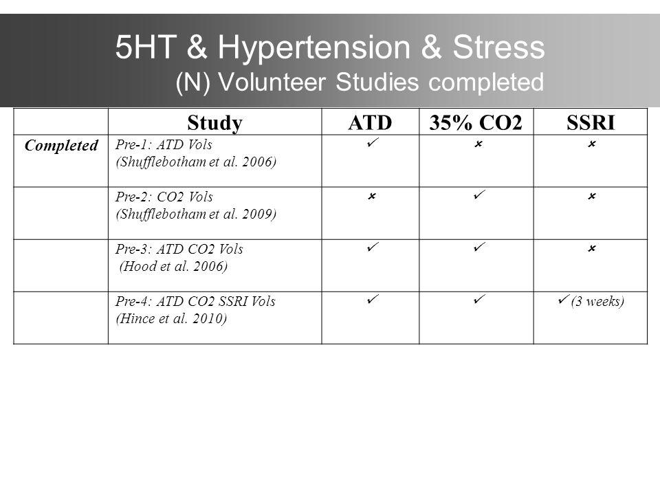 5HT & Hypertension & Stress (N) Volunteer Studies completed