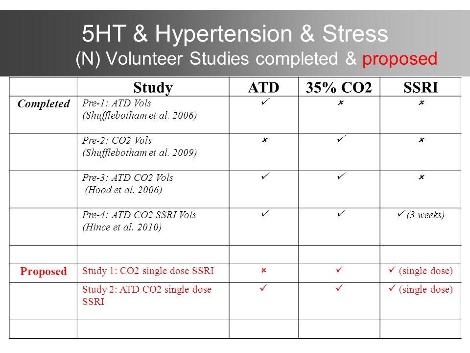 5HT & Hypertension & Stress (N) Volunteer Studies completed & proposed