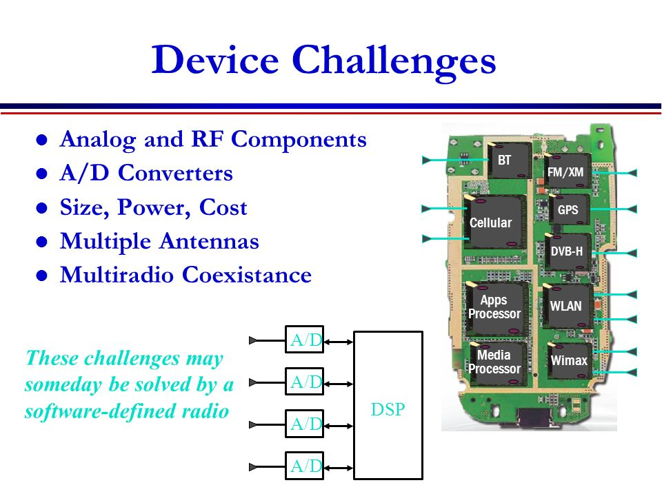 Device Challenges Analog and RF Components A/D Converters