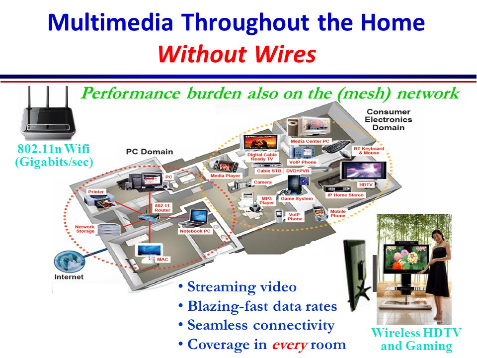 Multimedia Throughout the Home Without Wires