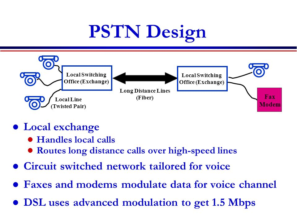 PSTN Design Local exchange Circuit switched network tailored for voice