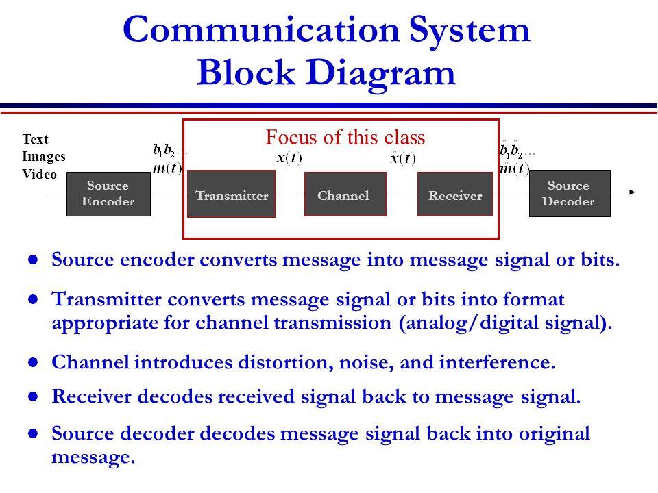 Communication System Block Diagram