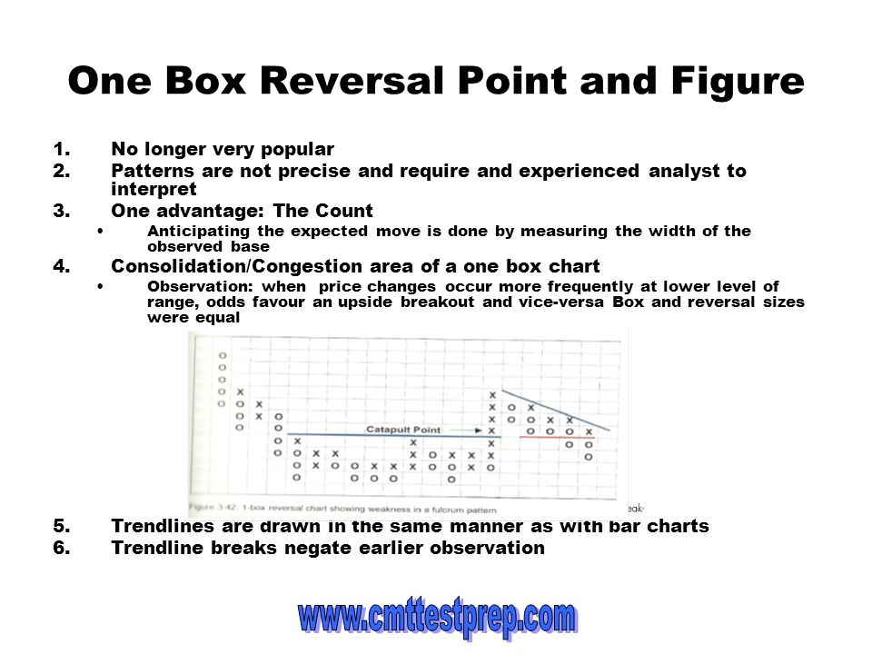 One Box Reversal Point and Figure