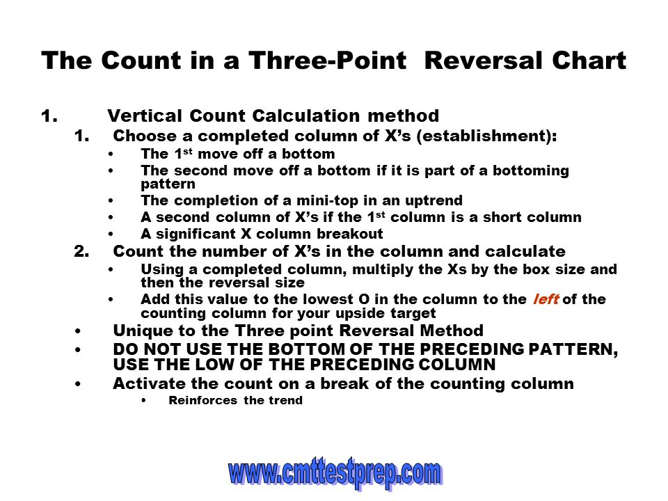 The Count in a Three-Point Reversal Chart