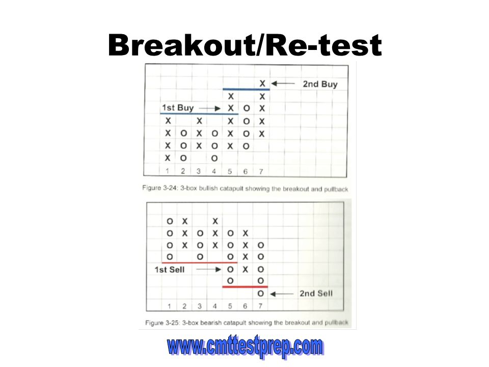 Breakout/Re-test