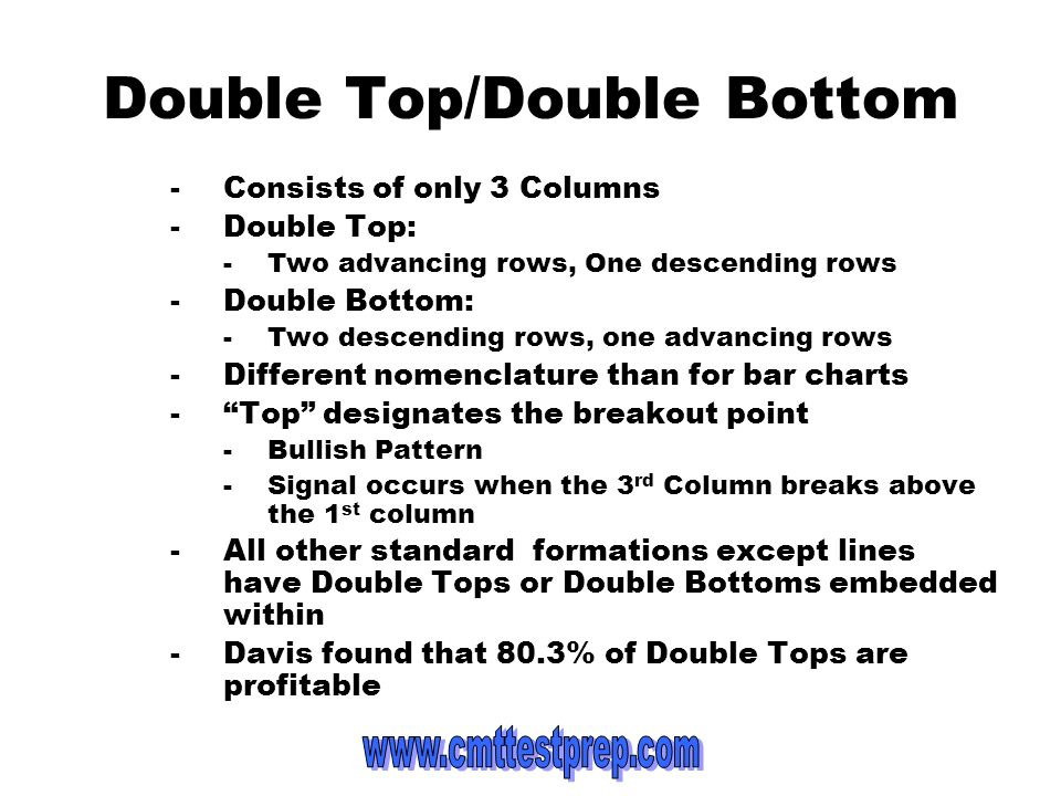 Double Top/Double Bottom