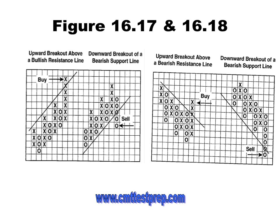 Figure 16.17 & 16.18