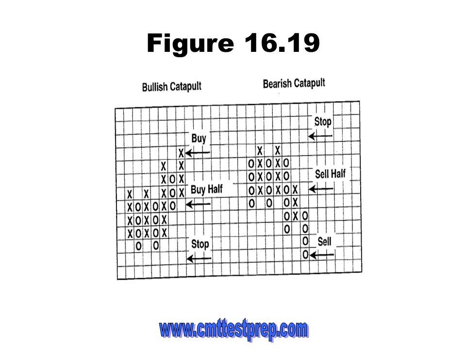 Figure 16.19