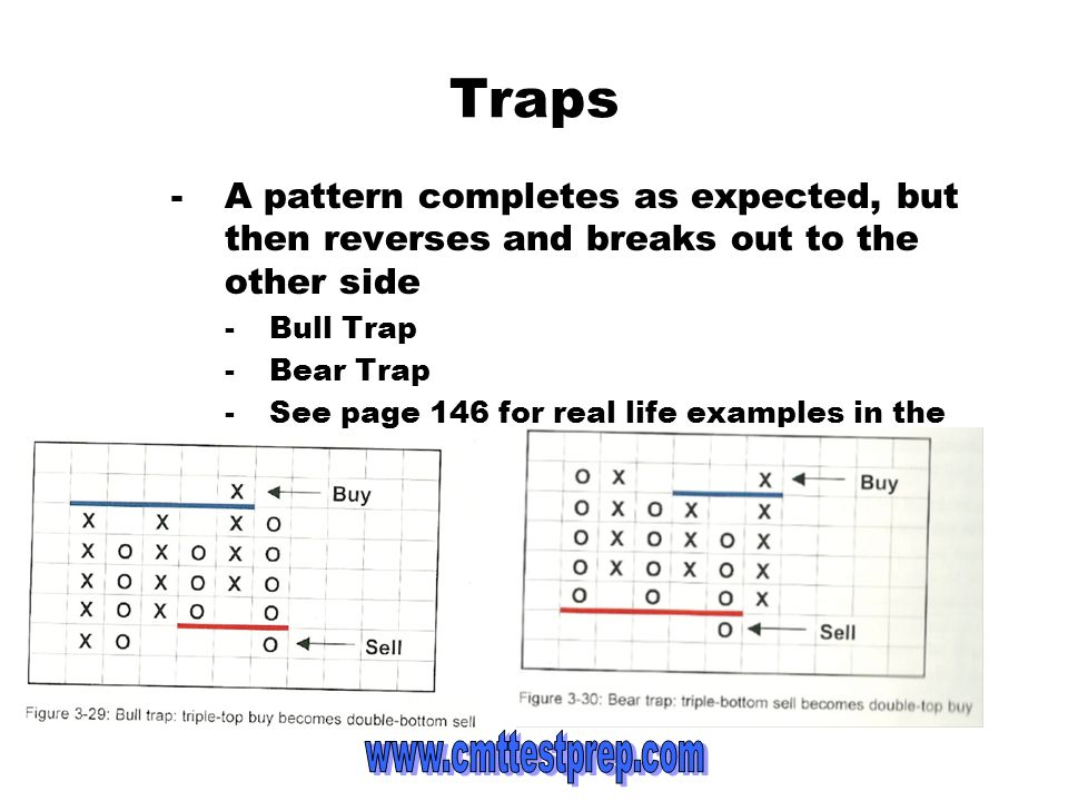 Traps A pattern completes as expected, but then reverses and breaks out to the other side. Bull Trap.