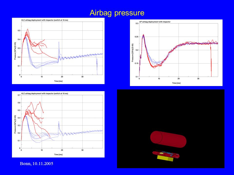 Airbag pressure Bonn, 10.11.2005 www.rudolf-boetticher.de