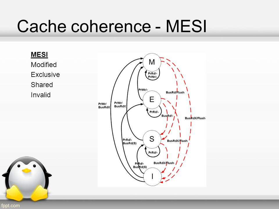 Cache coherence - MESI MESI Modified Exclusive Shared Invalid