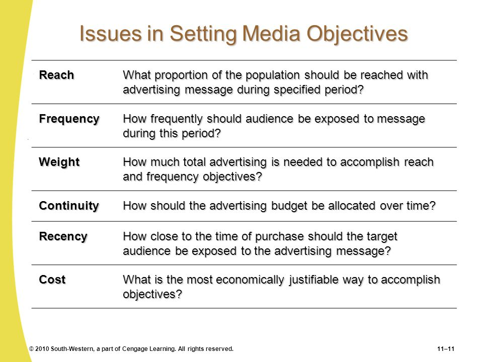 Issues in Setting Media Objectives