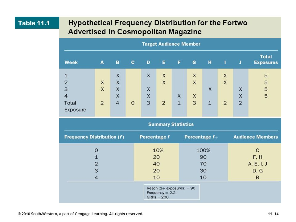 Table 11.1 Hypothetical Frequency Distribution for the Fortwo Advertised in Cosmopolitan Magazine.
