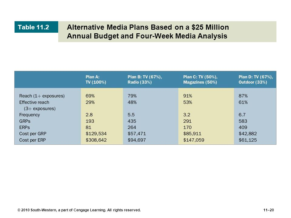 Table 11.2 Alternative Media Plans Based on a $25 Million Annual Budget and Four-Week Media Analysis.