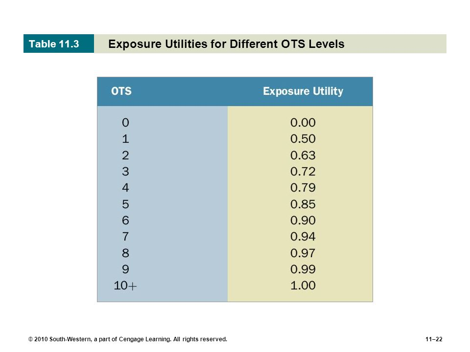 Exposure Utilities for Different OTS Levels
