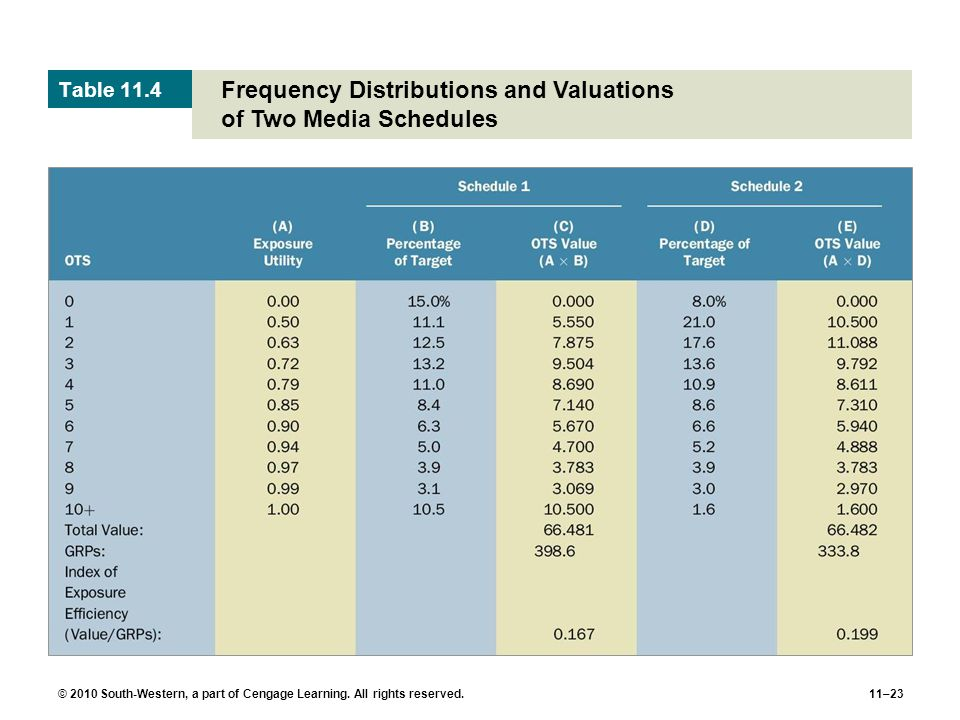 Frequency Distributions and Valuations of Two Media Schedules