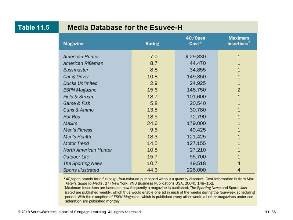 Media Database for the Esuvee-H