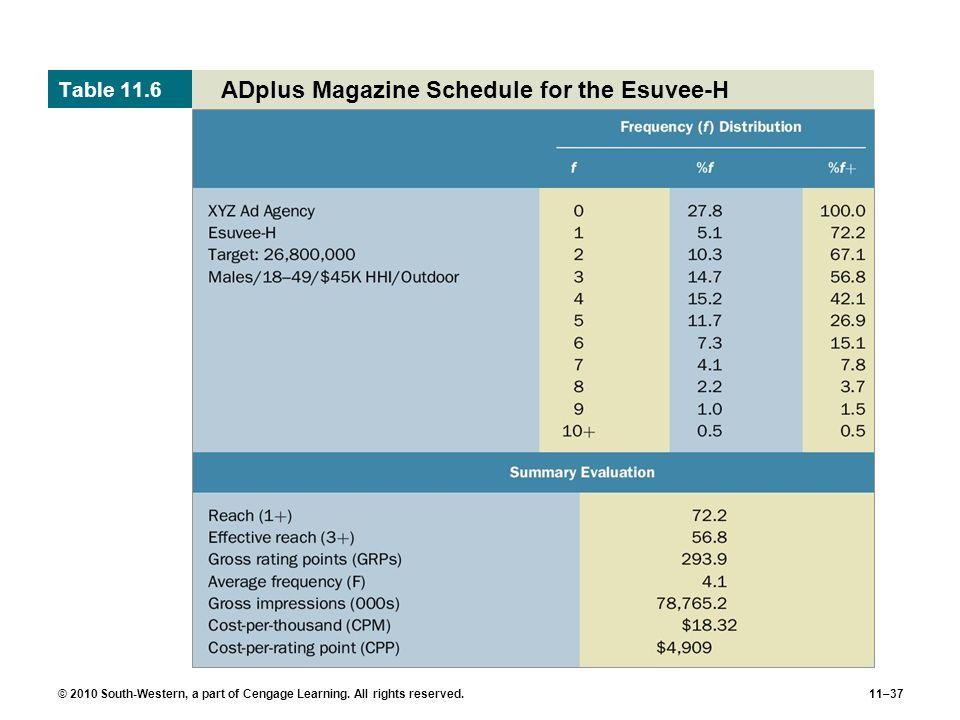ADplus Magazine Schedule for the Esuvee-H