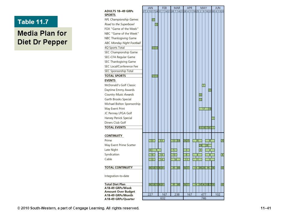 Media Plan for Diet Dr Pepper