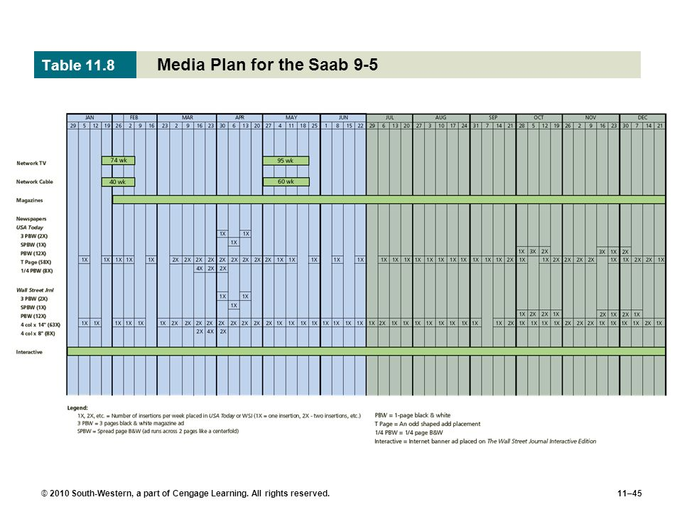 Media Plan for the Saab 9-5