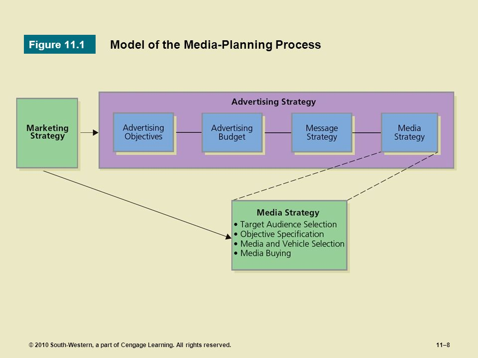 Model of the Media-Planning Process