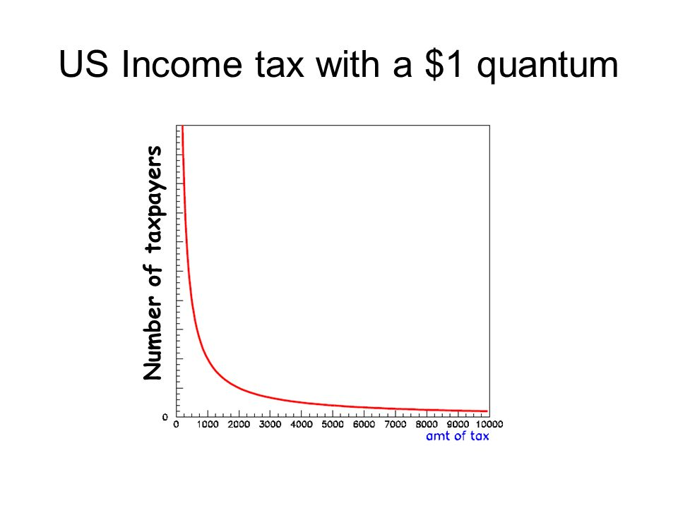 US Income tax with a $1 quantum