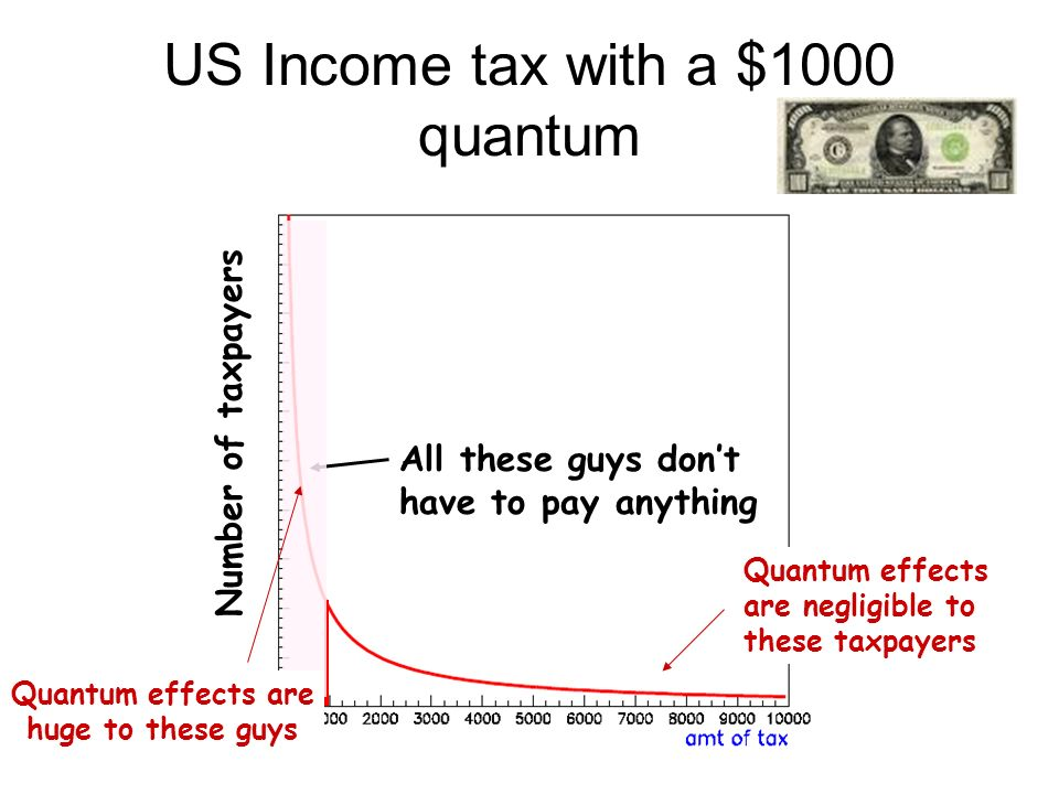 US Income tax with a $1000 quantum