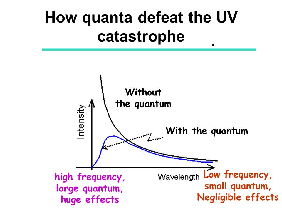 How quanta defeat the UV catastrophe