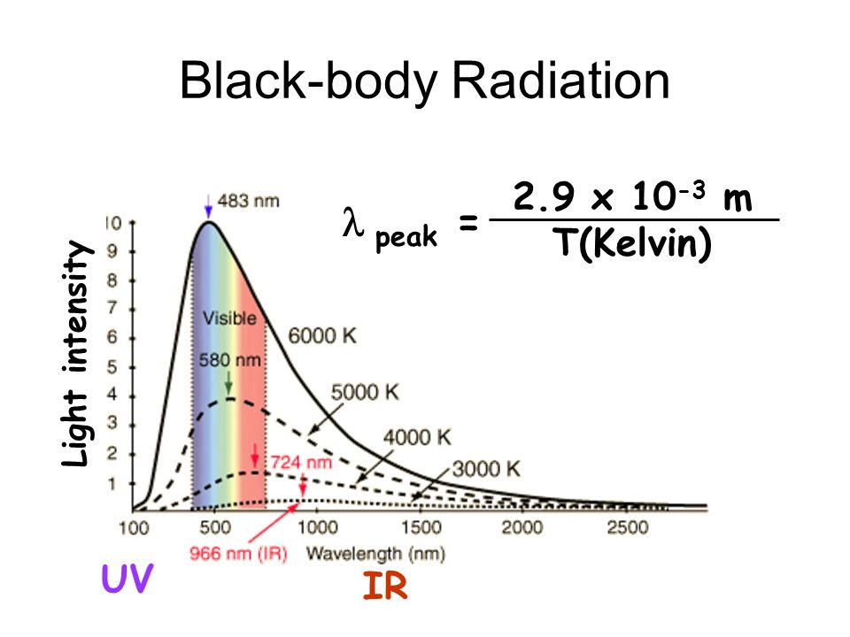 Black-body Radiation l peak = 2.9 x 10-3 m T(Kelvin) UV IR