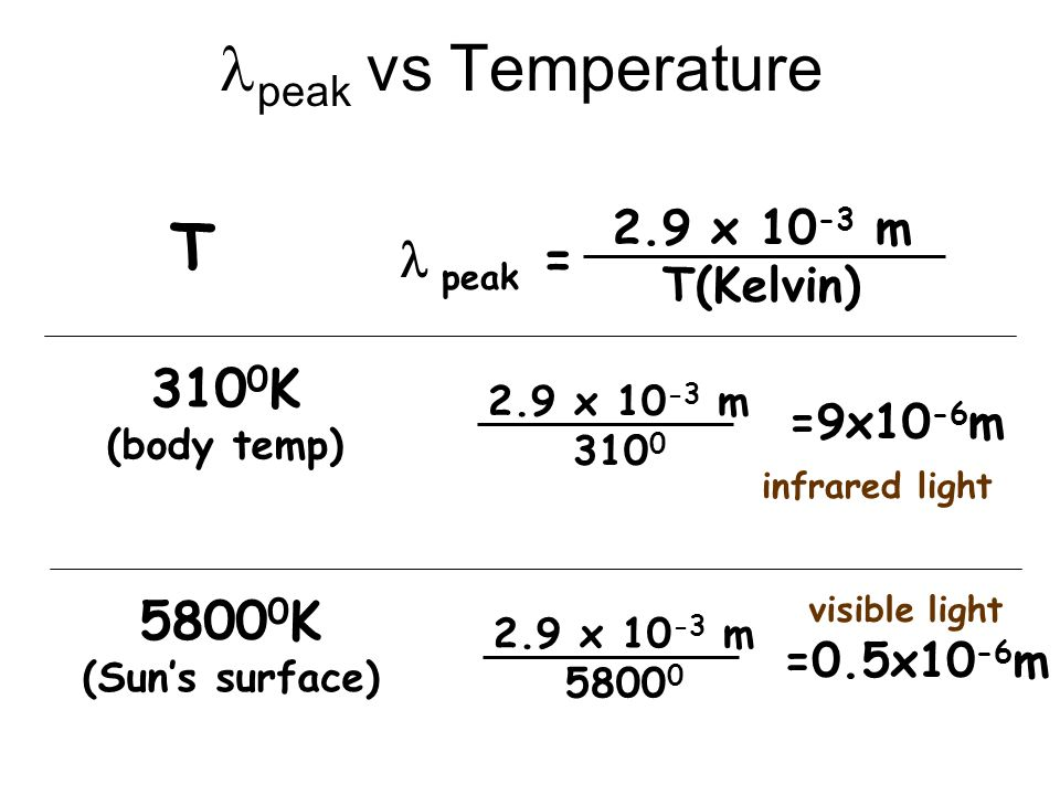 lpeak vs Temperature T l peak = 3100K 58000K 2.9 x 10-3 m T(Kelvin)