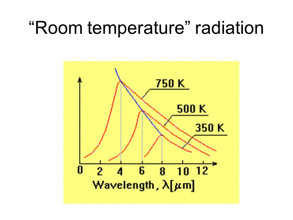 Room temperature radiation