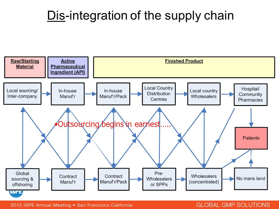 Dis-integration of the supply chain