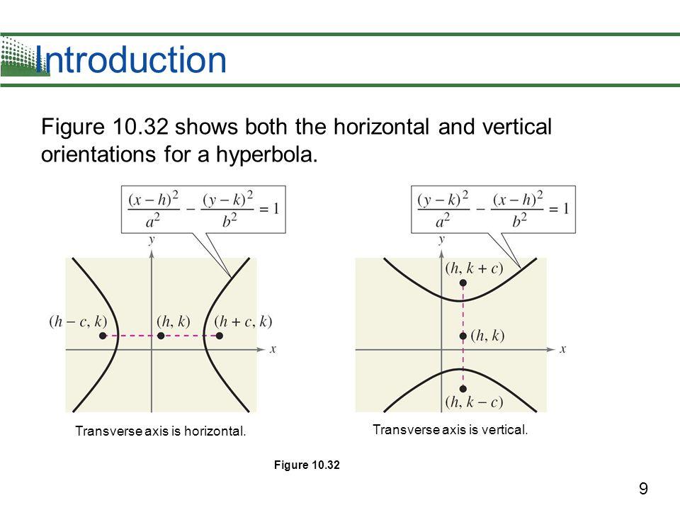 Transverse axis is horizontal.