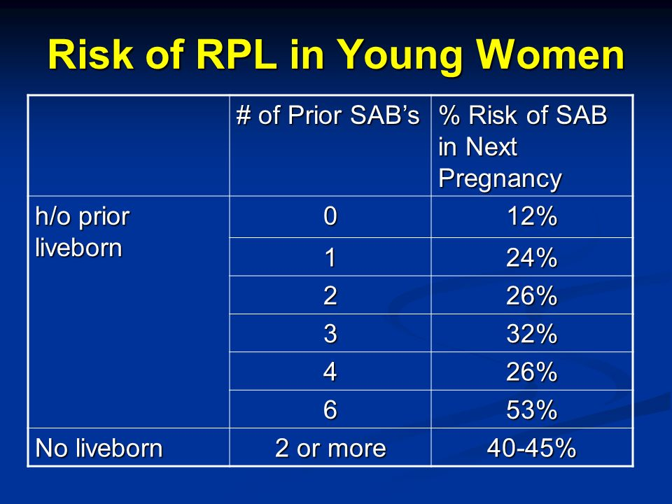 Risk of RPL in Young Women