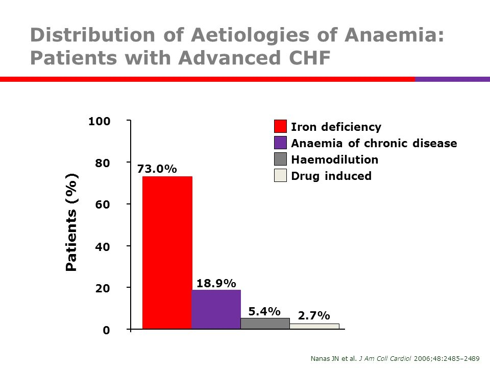 Distribution of Aetiologies of Anaemia: Patients with Advanced CHF
