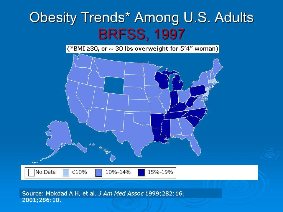 Obesity Trends* Among U.S. Adults BRFSS, 1997
