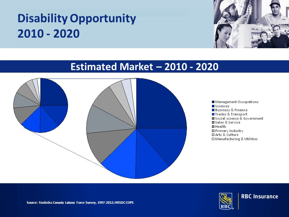 Disability Opportunity 2010 - 2020