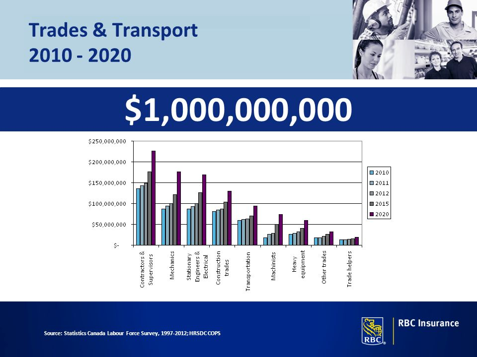 Trades & Transport 2010 - 2020 $1,000,000,000.