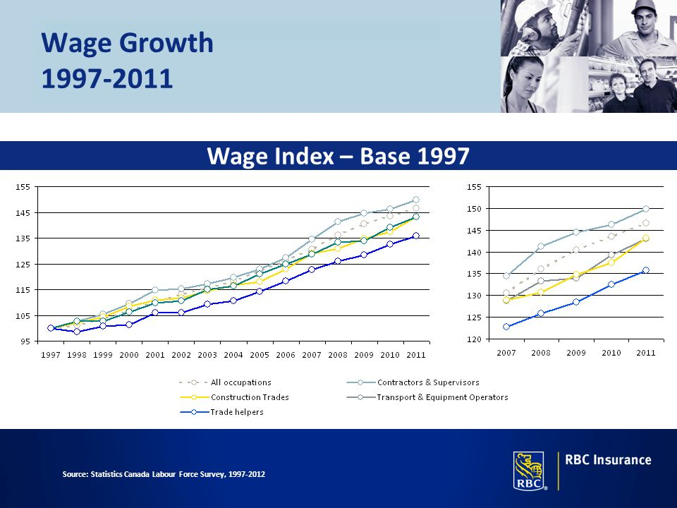 Wage Growth 1997-2011 Wage Index – Base 1997