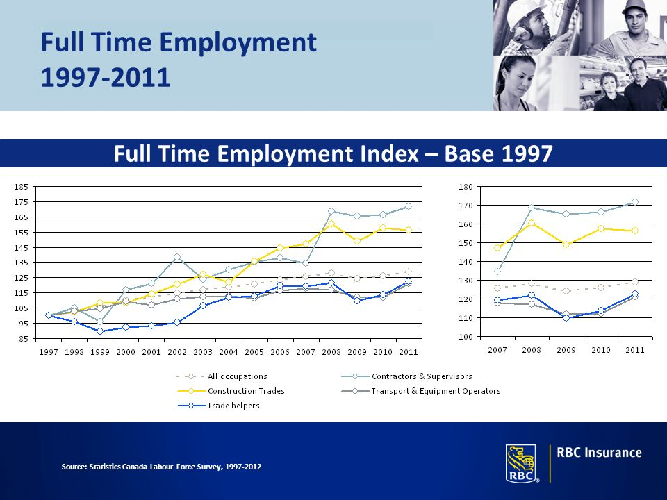 Full Time Employment Index – Base 1997